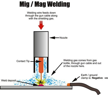 Gas Metal Arc Welding | Center Industrial Supply Corporation
